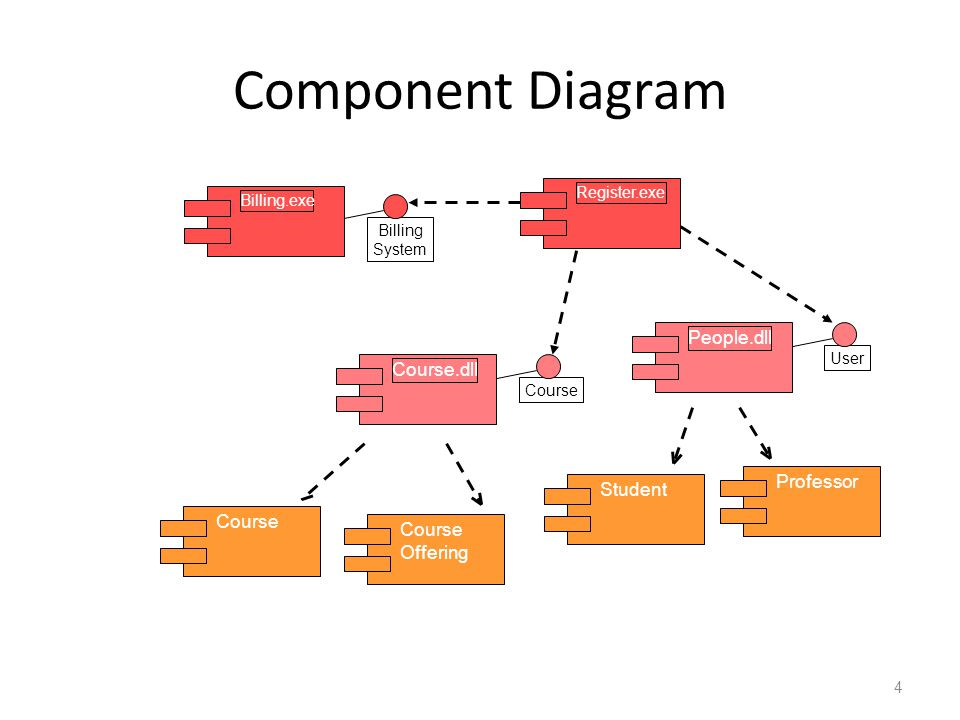 Contoh Perhatikan bahwa basis data school.db (komponen dengan stereotype database) terdiri dari lima table ( student, class, instructor, department dan course )