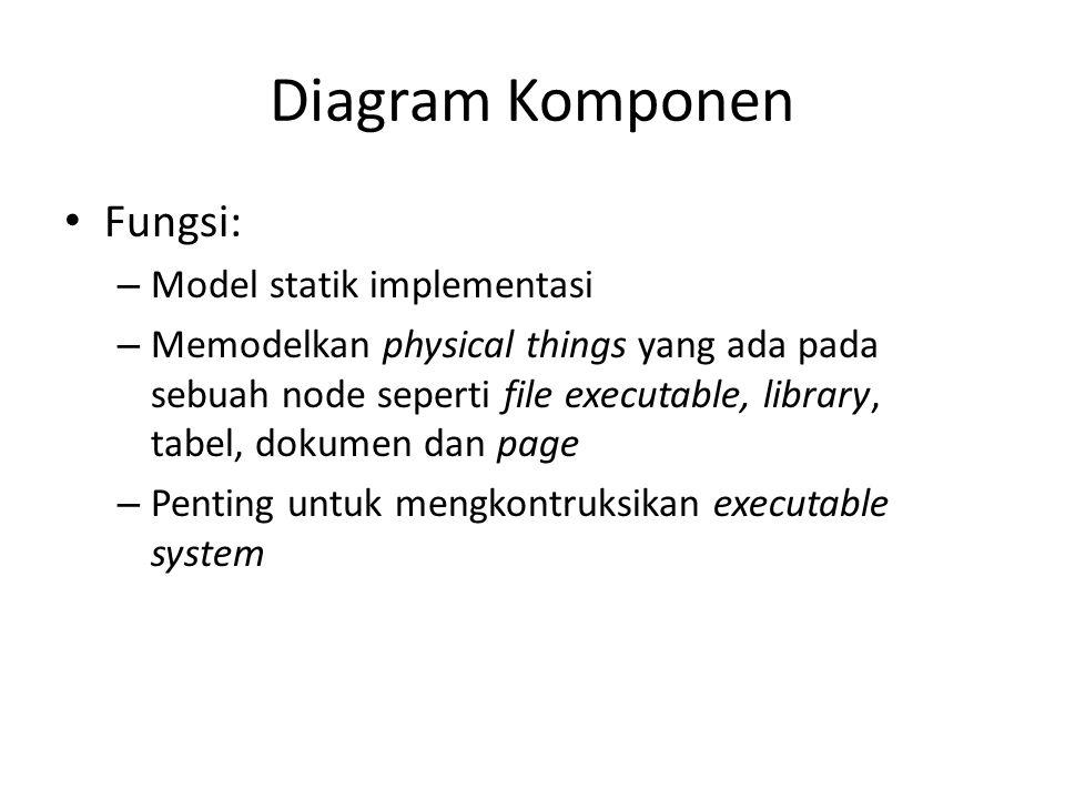 Diagram Komponen Fungsi: – Model statik implementasi – Memodelkan physical things yang ada pada sebuah node seperti file executable, library, tabel, dokumen dan page – Penting untuk mengkontruksikan executable system