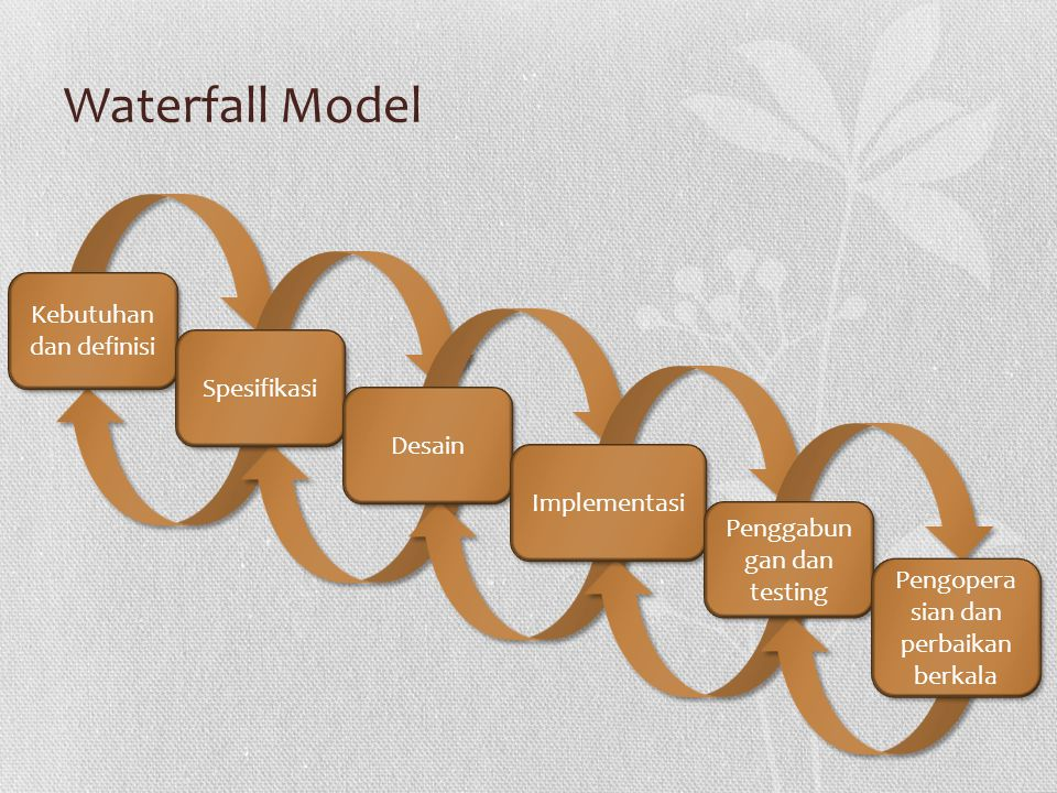 Waterfall Model Kebutuhan dan definisi Spesifikasi Desain Implementasi Penggabun gan dan testing Pengopera sian dan perbaikan berkala