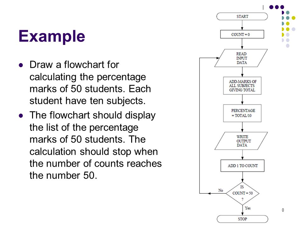 Example Draw a flowchart for calculating the percentage marks of 50 students. Each student have ten subjects. The flowchart should display the list of