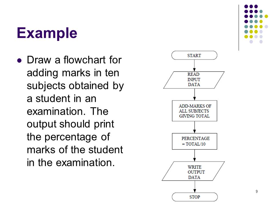 Example Draw a flowchart for adding marks in ten subjects obtained by a student in an examination. The output should print the percentage of marks of