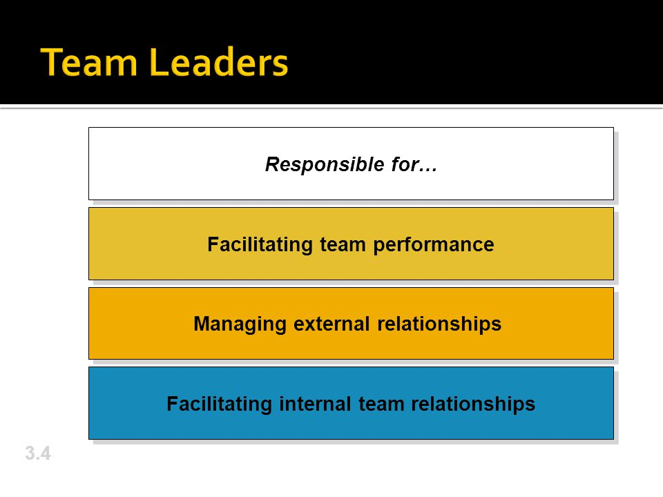 3.4 Responsible for… Facilitating team performance Managing external relationships Facilitating internal team relationships