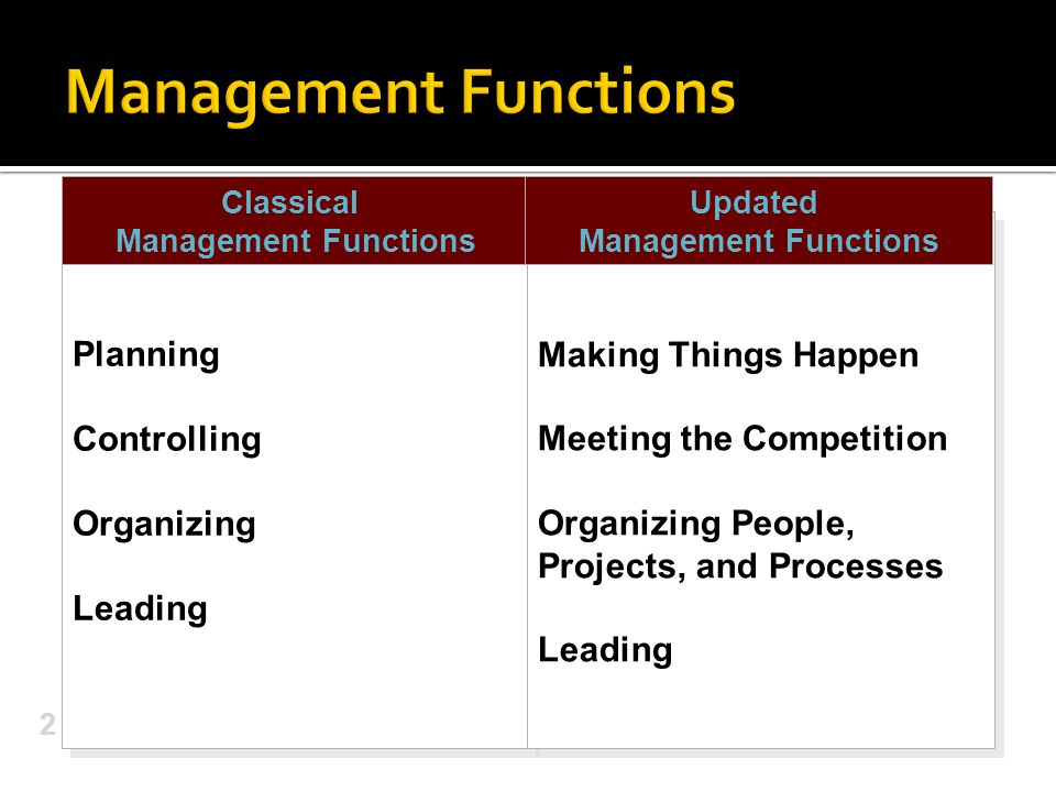 FunctionResourcesProcesses Product (or service) development Operation Marketing/Sales Finance People Money Machines Information Objective Setting Strategy formulation Management control