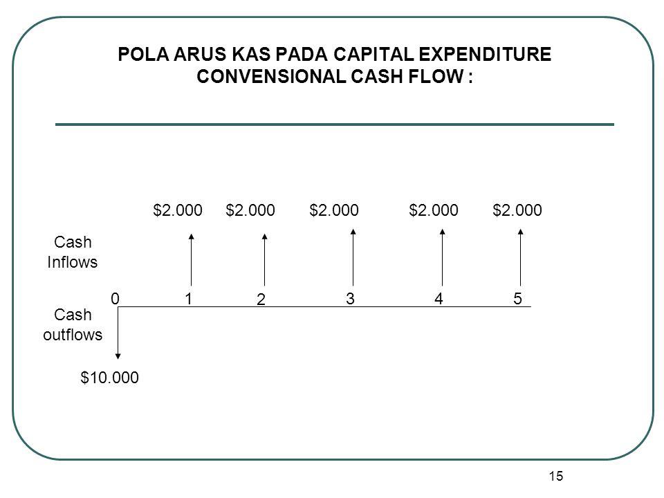 15 POLA ARUS KAS PADA CAPITAL EXPENDITURE CONVENSIONAL CASH FLOW : $10.000 $2.000 Cash Inflows Cash outflows 01 2 345 $2.000