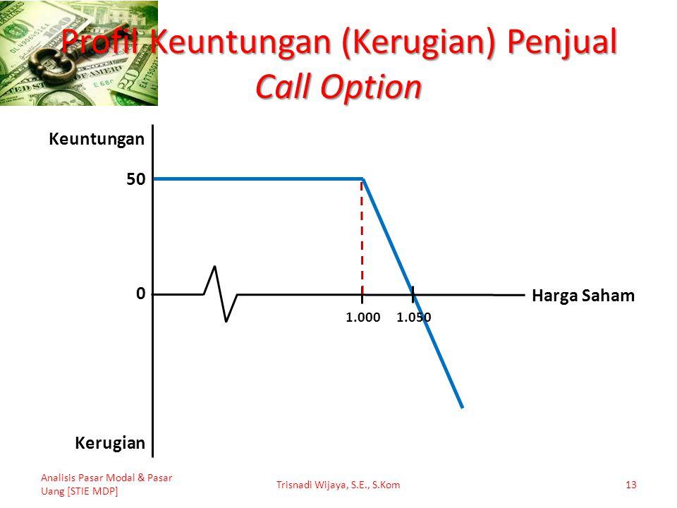 Profil Keuntungan (Kerugian) Penjual Call Option Analisis Pasar Modal & Pasar Uang [STIE MDP] Trisnadi Wijaya, S.E., S.Kom13 50 1.050 1.000 0 Keuntung