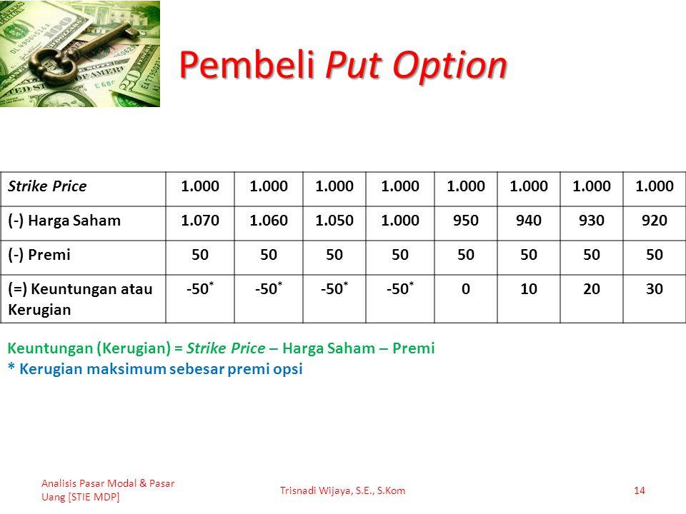 Pembeli Put Option Analisis Pasar Modal & Pasar Uang [STIE MDP] Trisnadi Wijaya, S.E., S.Kom14 Strike Price1.000 (-) Harga Saham1.0701.0601.0501.00095