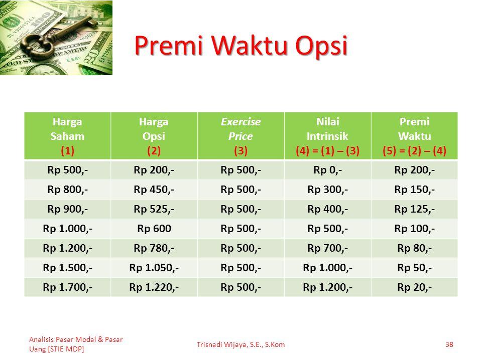 Premi Waktu Opsi Harga Saham (1) Harga Opsi (2) Exercise Price (3) Nilai Intrinsik (4) = (1) – (3) Premi Waktu (5) = (2) – (4) Rp 500,-Rp 200,-Rp 500,