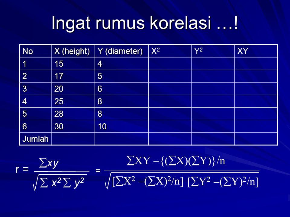 Ingat rumus korelasi …! No X (height) Y (diameter) X2X2 Y2Y2 XY 1154 2175 3206 4258 5288 63010 Jumlah  x 2  y 2  xy r = = [  X 2 –(  X) 2 /n]  X