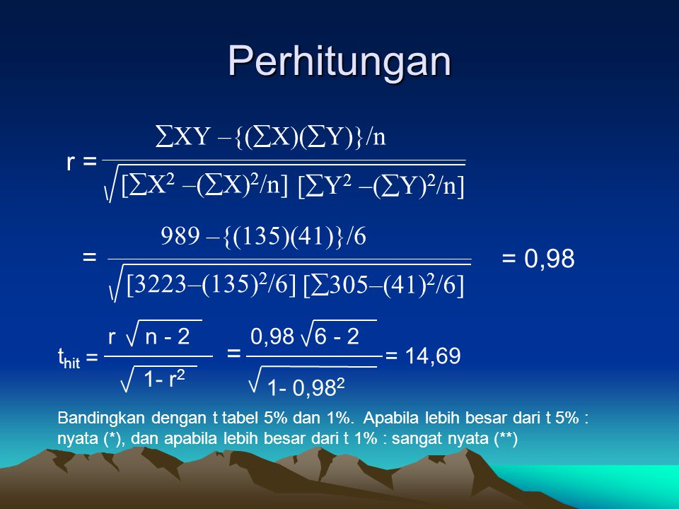 Perhitungan r = [  X 2 –(  X) 2 /n]  XY –{(  X)(  Y)}/n [  Y 2 –(  Y) 2 /n] [3223–(135) 2 /6] 989 –{(135)(41)}/6 [  305–(41) 2 /6] = 0,98 = = n - 2r 1- r 2 t hit 6 - 20,98 1- 0,98 2 = Bandingkan dengan t tabel 5% dan 1%.