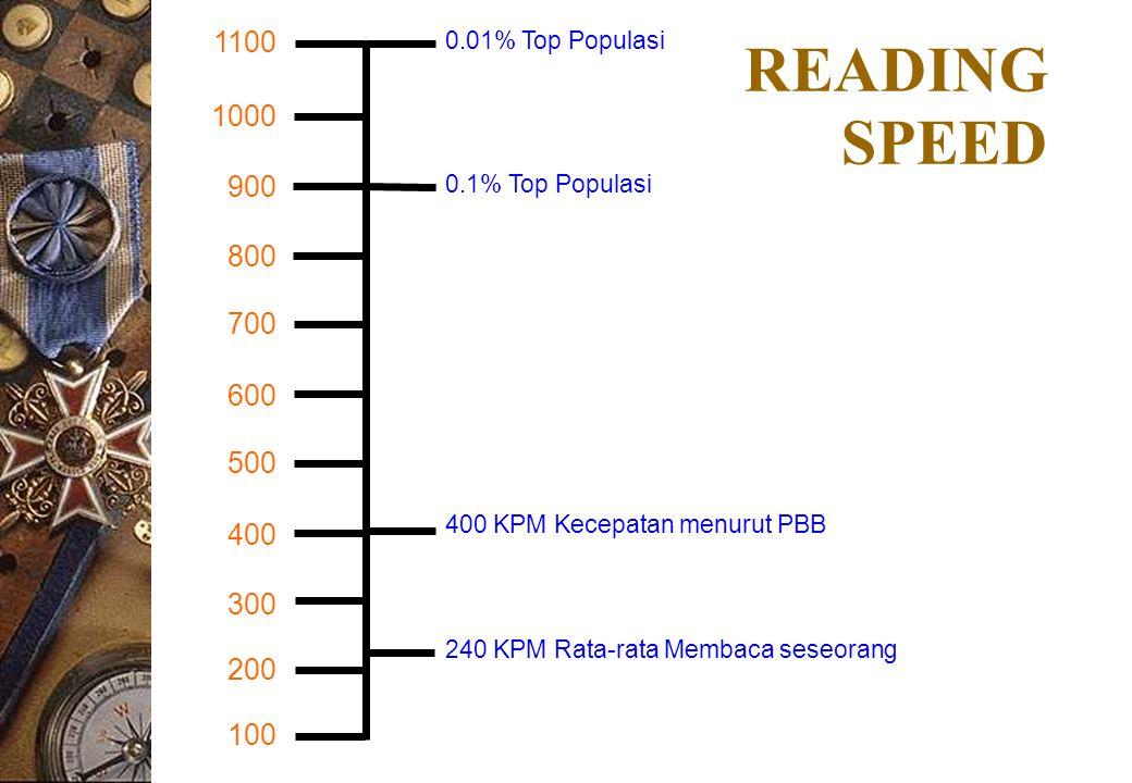 READING SPEED 100 200 300 400 500 600 700 800 900 1000 1100 240 KPM Rata-rata Membaca seseorang 400 KPM Kecepatan menurut PBB 0.1% Top Populasi 0.01% Top Populasi