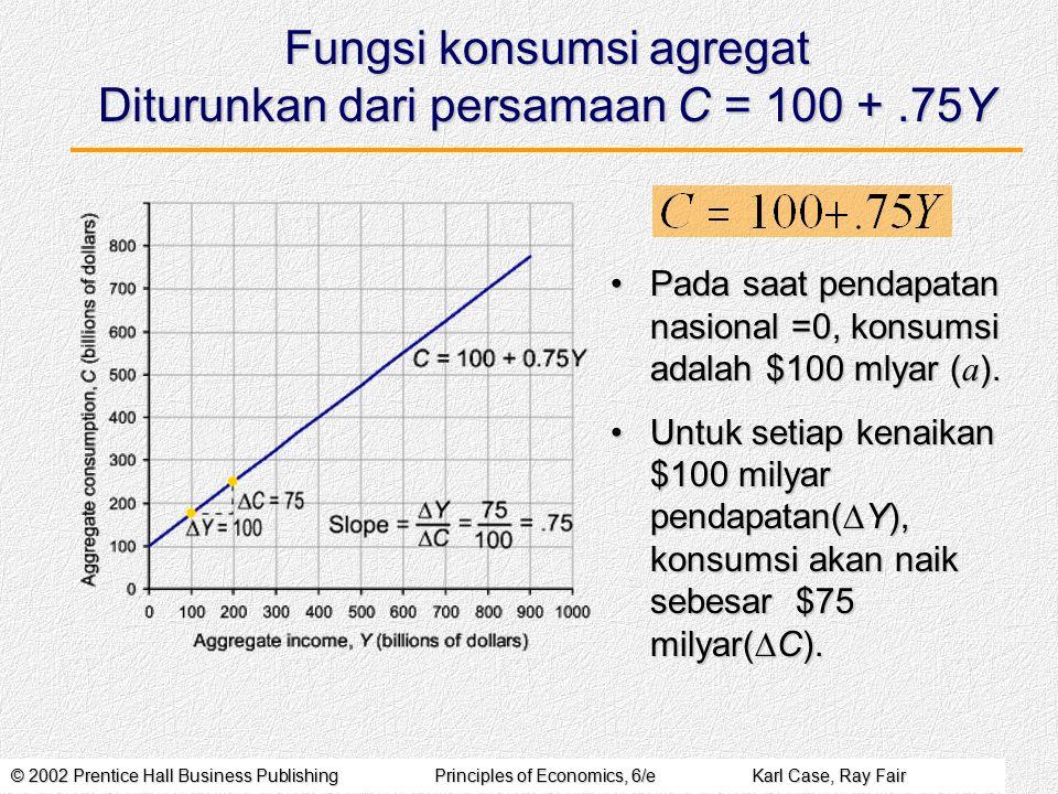 © 2002 Prentice Hall Business PublishingPrinciples of Economics, 6/eKarl Case, Ray Fair Fungsi konsumsi agregat Diturunkan dari persamaan C = 100 +.75