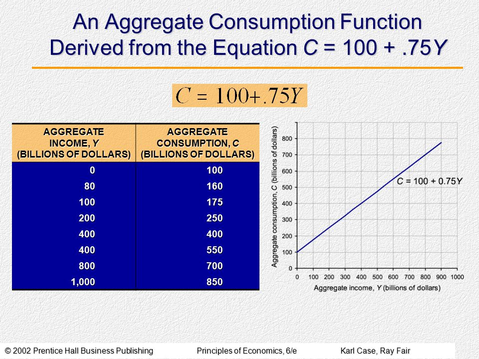 © 2002 Prentice Hall Business PublishingPrinciples of Economics, 6/eKarl Case, Ray Fair An Aggregate Consumption Function Derived from the Equation C = 100 +.75Y AGGREGATE INCOME, Y (BILLIONS OF DOLLARS) AGGREGATE CONSUMPTION, C (BILLIONS OF DOLLARS) 0100 80160 100175 200250 400400 400550 800700 1,000850