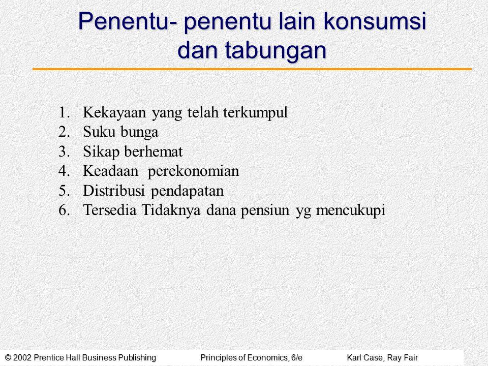© 2002 Prentice Hall Business PublishingPrinciples of Economics, 6/eKarl Case, Ray Fair Penentu- penentu lain konsumsi dan tabungan 1.Kekayaan yang te