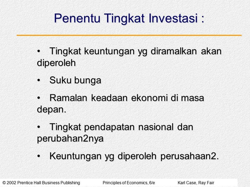 © 2002 Prentice Hall Business PublishingPrinciples of Economics, 6/eKarl Case, Ray Fair Penentu Tingkat Investasi : Tingkat keuntungan yg diramalkan a