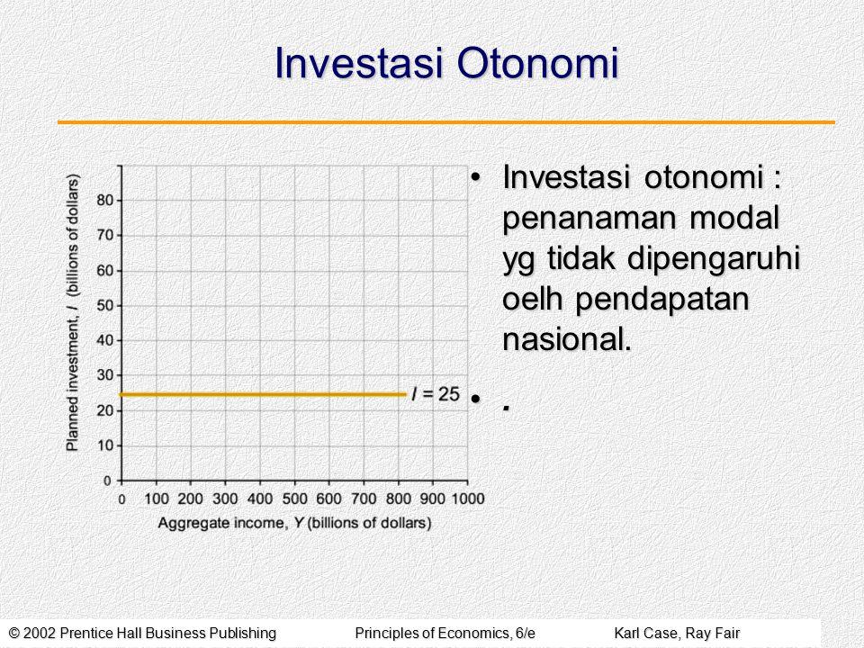 © 2002 Prentice Hall Business PublishingPrinciples of Economics, 6/eKarl Case, Ray Fair Investasi Otonomi Investasi otonomi : penanaman modal yg tidak