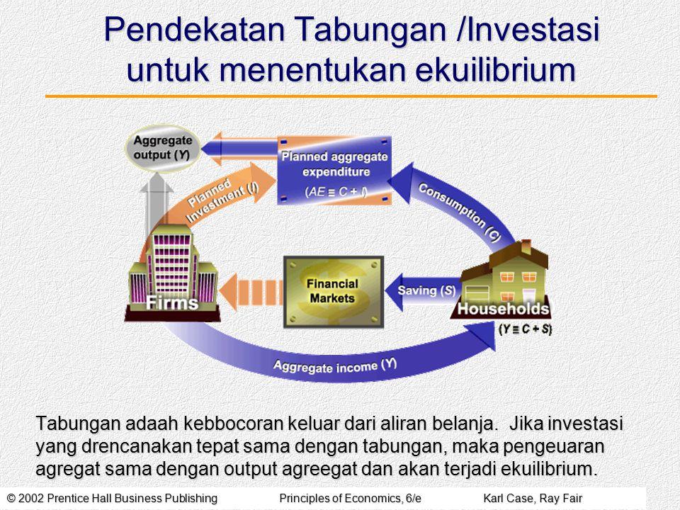 © 2002 Prentice Hall Business PublishingPrinciples of Economics, 6/eKarl Case, Ray Fair Pendekatan Tabungan /Investasi untuk menentukan ekuilibrium Ta