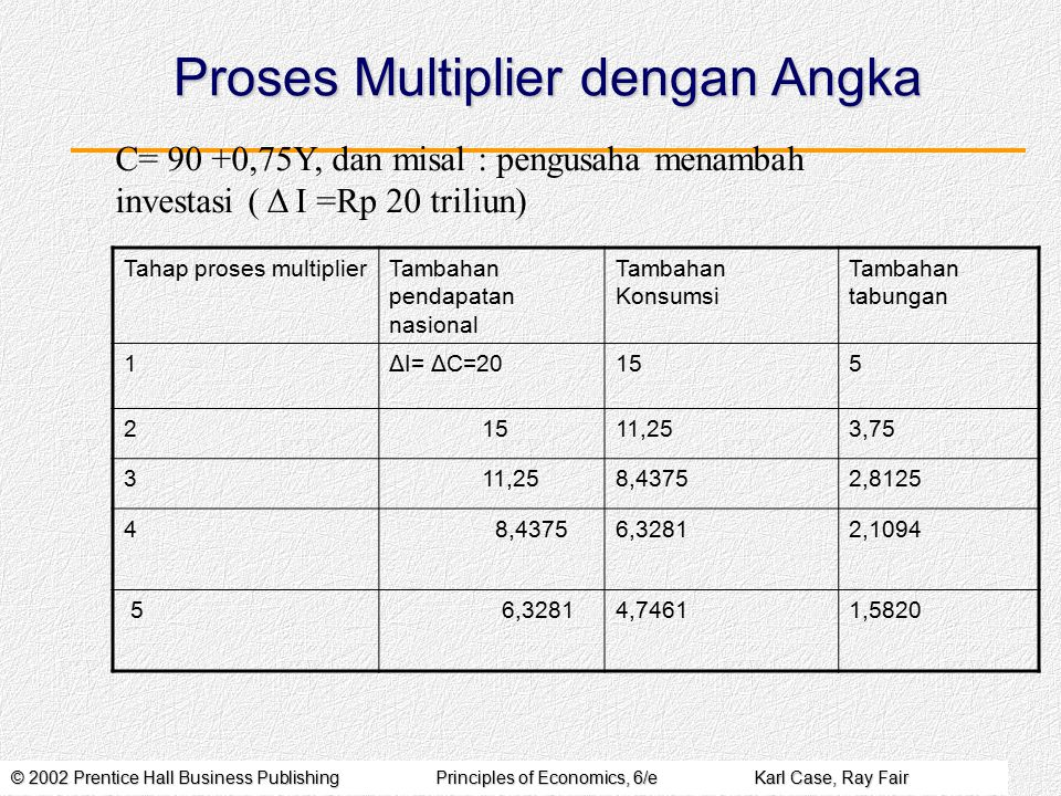 © 2002 Prentice Hall Business PublishingPrinciples of Economics, 6/eKarl Case, Ray Fair Proses Multiplier dengan Angka C= 90 +0,75Y, dan misal : pengusaha menambah investasi ( Δ I =Rp 20 triliun) Tahap proses multiplierTambahan pendapatan nasional Tambahan Konsumsi Tambahan tabungan 1ΔI= ΔC=20155 2 11,253,75 3 11,258,43752,8125 4 8,43756,32812,1094 5 6,32814,74611,5820
