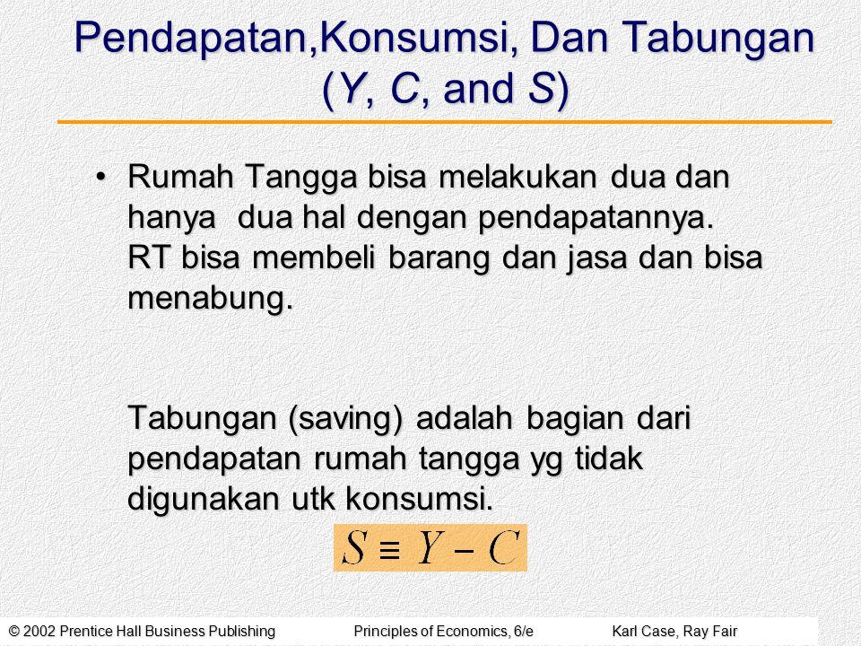 © 2002 Prentice Hall Business PublishingPrinciples of Economics, 6/eKarl Case, Ray Fair Pendapatan disposebel (Yo) Pengeluaran Konsumsi ( C ) Tabungan (S) Kecondongan menabung marjinal (MPS) Kecondongan Menabung rata-rata (APS) (1)(2)(3)(4)(5) CONTOH 1 : MPS TETAP 200.000300.000-100 50/200=0,2550/200=0,25 -100/200=-0,50 400.000450.000-50-50/400=-0,125 600.000 00/600=0 800.000750.0005050/800=0,0625 CONTOH 2 : MPS MAKIN BESAR 200.000300.000-100 40/200=0,20 50/200=0,25 60/200=0,30 -100/200=-0,50 400.000460.000-60-60/400=-0,15 600.000610.000-10-10/600=-0,017 800.000750.000-5050/800=0,0625 KECONDONGAN MENABUNG MARJINAL DAN RATA-RATA