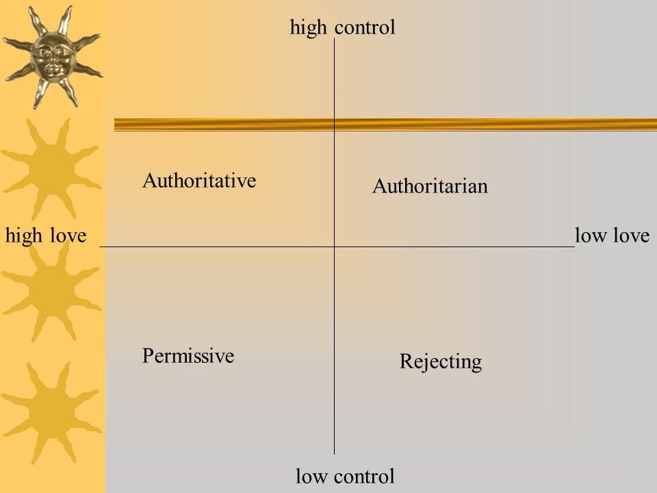 high control low control high lovelow love Authoritative Authoritarian Permissive Rejecting