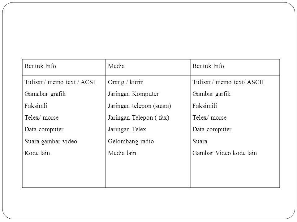 Bentuk InfoMediaBentuk Info Tulisan/ memo text / ACSI Gamabar grafik Faksimli Telex/ morse Data computer Suara gambar video Kode lain Orang / kurir Ja