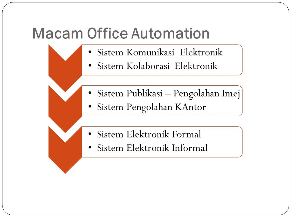 Macam Office Automation Sistem Komunikasi Elektronik Sistem Kolaborasi Elektronik Sistem Publikasi – Pengolahan Imej Sistem Pengolahan KAntor Sistem E
