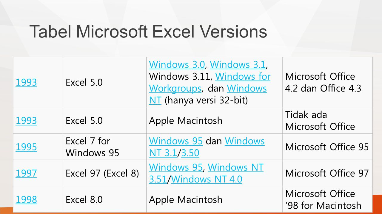 Tabel Microsoft Excel Versions 1993Excel 5.0 Windows 3.0Windows 3.0, Windows 3.1, Windows 3.11, Windows for Workgroups, dan Windows NT (hanya versi 32