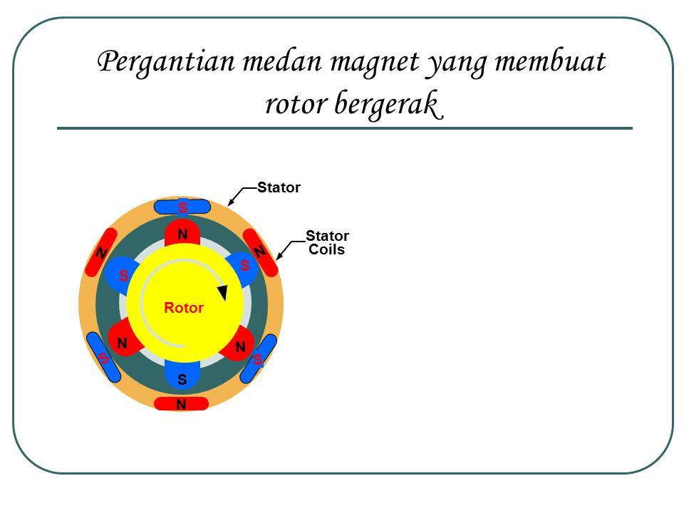 Stator Coils N N N S S S Rotor N S N S N S Stator Pergantian medan magnet yang membuat rotor bergerak