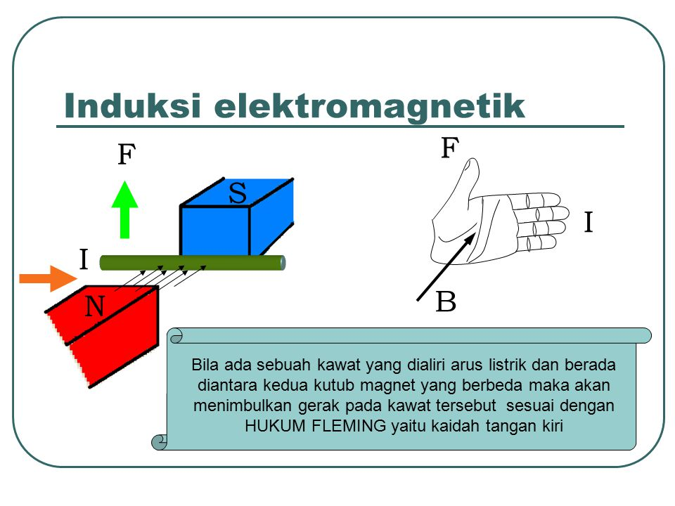 Induksi elektromagnetik F F I B Bila ada sebuah kawat yang dialiri arus listrik dan berada diantara kedua kutub magnet yang berbeda maka akan menimbulkan gerak pada kawat tersebut sesuai dengan HUKUM FLEMING yaitu kaidah tangan kiri S N I