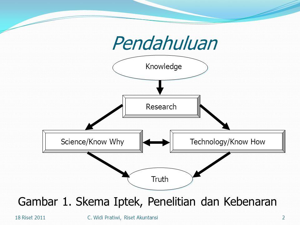 2 Knowledge Research Truth Technology/Know HowScience/Know Why Pendahuluan Gambar 1. Skema Iptek, Penelitian dan Kebenaran 18 Riset 2011C. Widi Pratiw