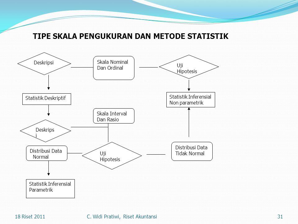 31 Deskripsi Statistik Deskriptif Deskrips i Skala Nominal Dan Ordinal Uji Hipotesis Statistik Inferensial Non parametrik Skala Interval Dan Rasio Uji
