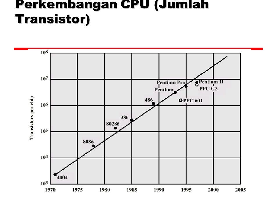 Perkembangan CPU (Jumlah Transistor) 