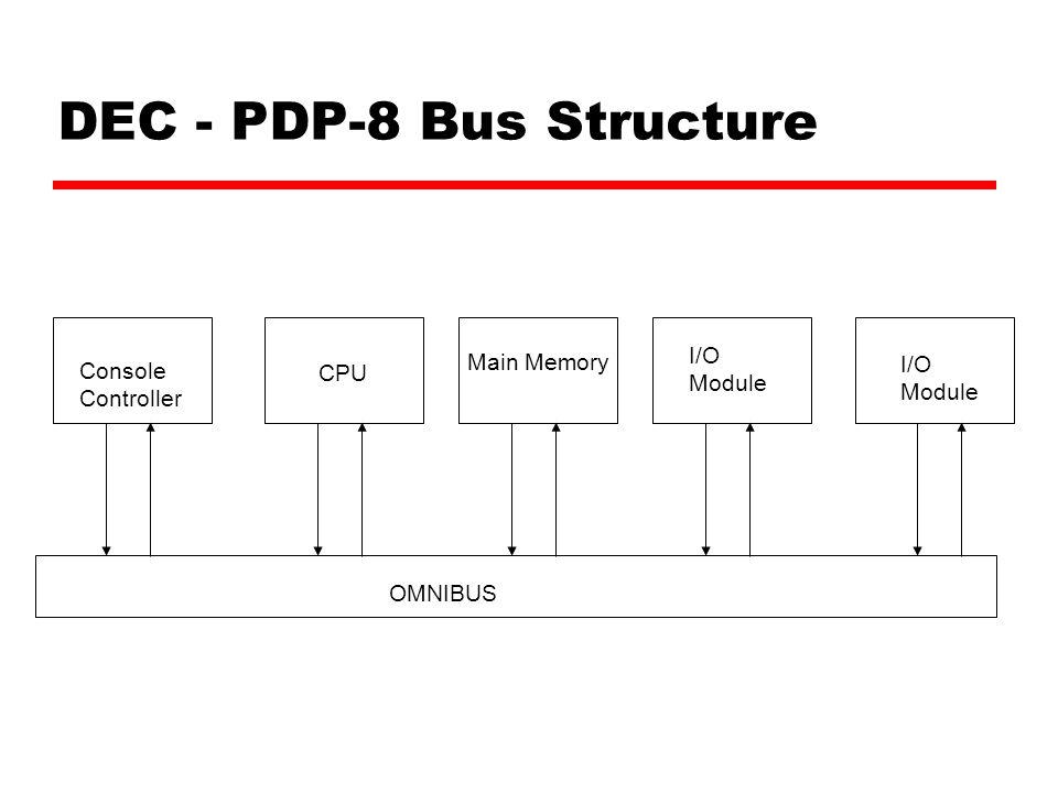 DEC - PDP-8 Bus Structure OMNIBUS Console Controller CPU Main Memory I/O Module I/O Module