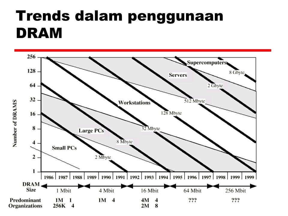 Trends dalam penggunaan DRAM