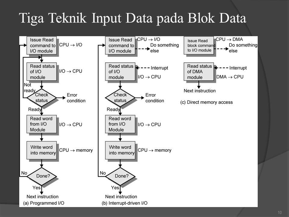 Tiga Teknik Input Data pada Blok Data 10