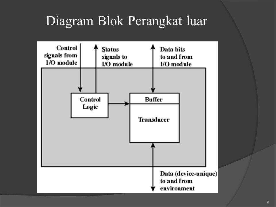 Diagram Blok Perangkat luar 5