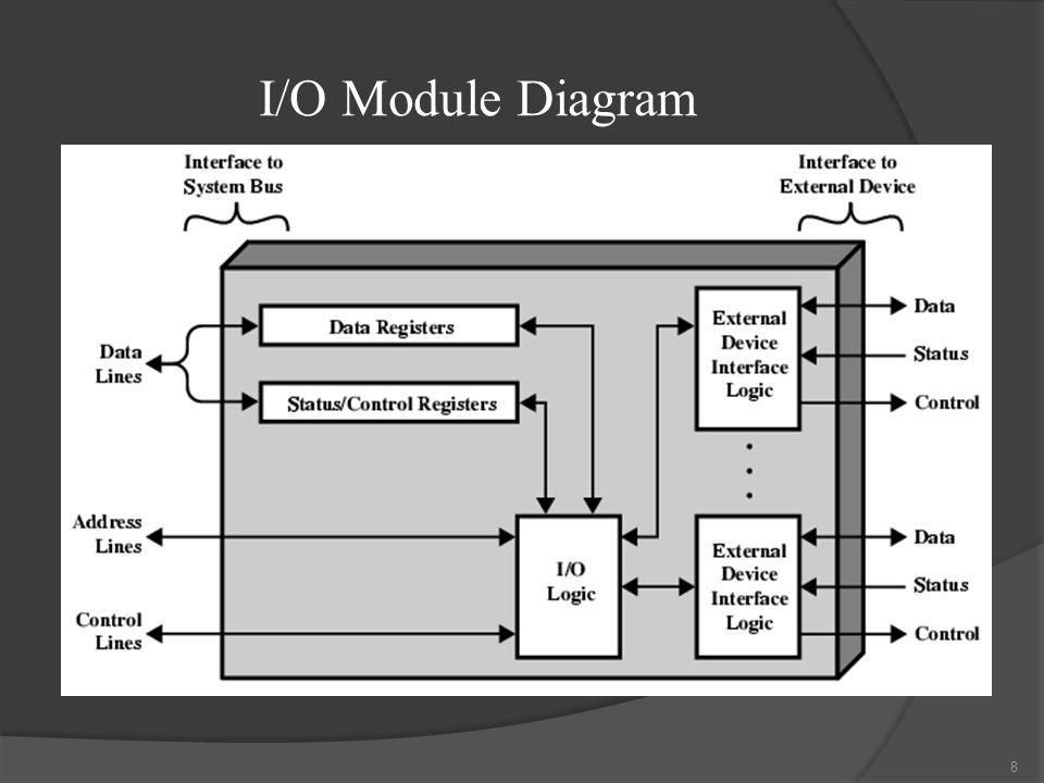I/O Module Diagram 8