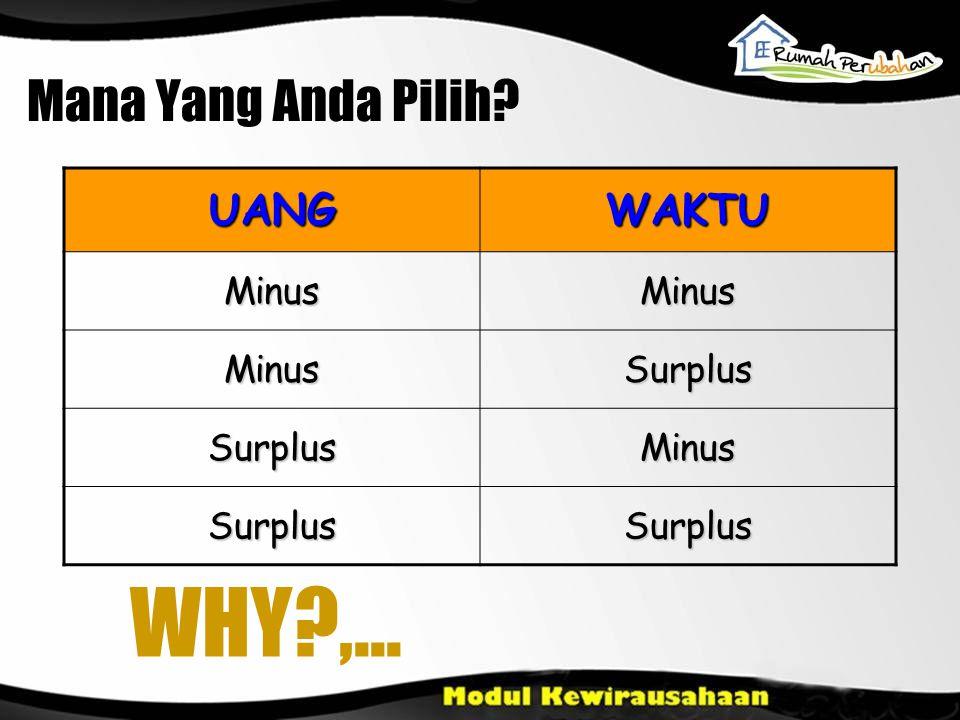 UANGWAKTU MinusMinus MinusSurplus SurplusMinus SurplusSurplus Mana Yang Anda Pilih? WHY?,...