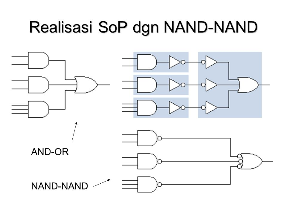 Realisasi SoP dgn NAND-NAND AND-OR NAND-NAND
