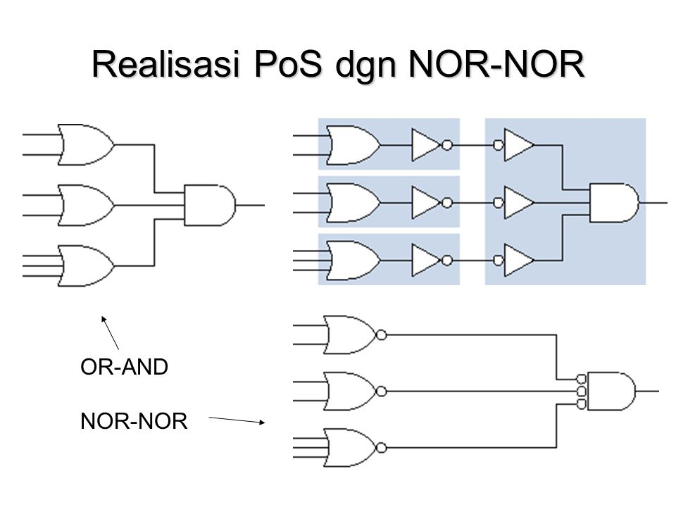 Realisasi PoS dgn NOR-NOR OR-AND NOR-NOR