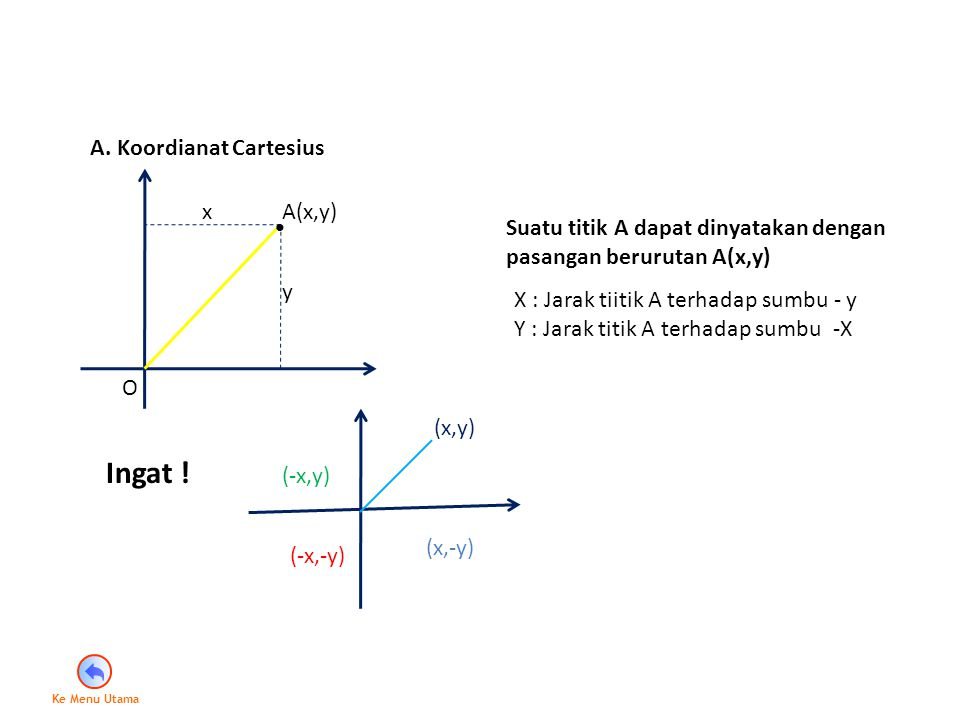 x y A(x,y) A. Koordianat Cartesius Suatu titik A dapat dinyatakan dengan pasangan berurutan A(x,y) X : Jarak tiitik A terhadap sumbu - y Y : Jarak tit