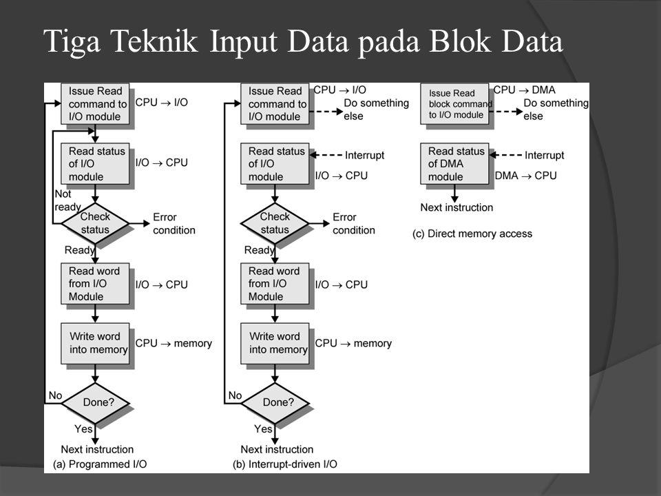 Tiga Teknik Input Data pada Blok Data