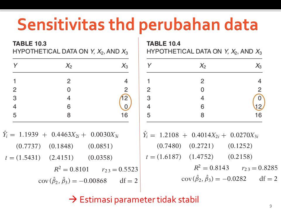  Estimasi parameter tidak stabil 9