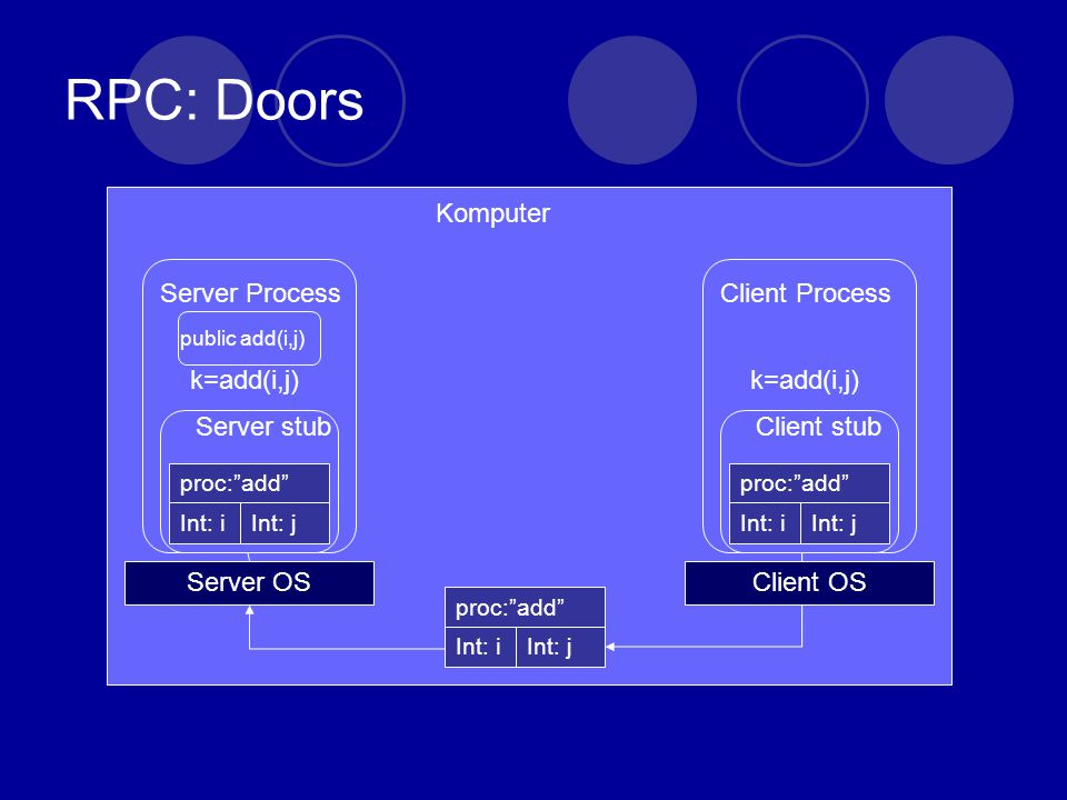 RPC: Doors Client Process k=add(i,j) proc: add Int: iInt: j Client stub Client OS Server Process k=add(i,j) proc: add Int: iInt: j Server stub Server OS proc: add Int: iInt: j public add(i,j) Komputer