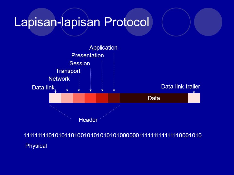 Lapisan-lapisan Protocol 1111111110101011010010101010101000000111111111111110001010 Data Data-link Network Transport Session Presentation Application Data-link trailer Header Physical