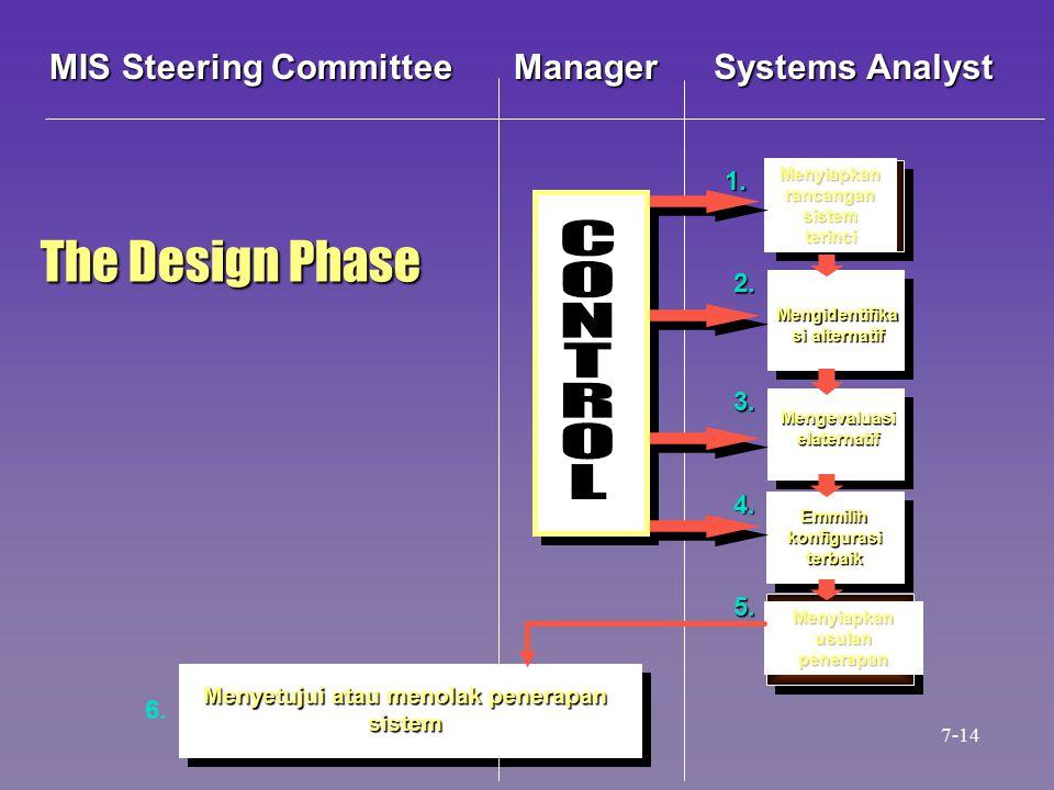 Menyetujui atau menolak penerapan sistem Menyiapkan rancangan sistem terinci Mengidentifika si alternatif Mengevaluasi elaternatif Emmilih konfigurasi terbaik Menyiapkan usulan penerapan 1.