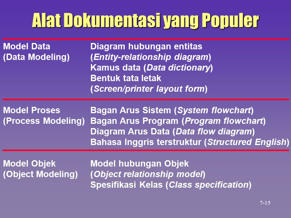 Alat Dokumentasi yang Populer Model DataDiagram hubungan entitas (Data Modeling)(Entity-relationship diagram) Kamus data (Data dictionary) Bentuk tata letak (Screen/printer layout form) Model ProsesBagan Arus Sistem (System flowchart) (Process Modeling)Bagan Arus Program (Program flowchart) Diagram Arus Data (Data flow diagram) Bahasa Inggris terstruktur (Structured English) Model ObjekModel hubungan Objek (Object Modeling)(Object relationship model) Spesifikasi Kelas (Class specification) 7-15