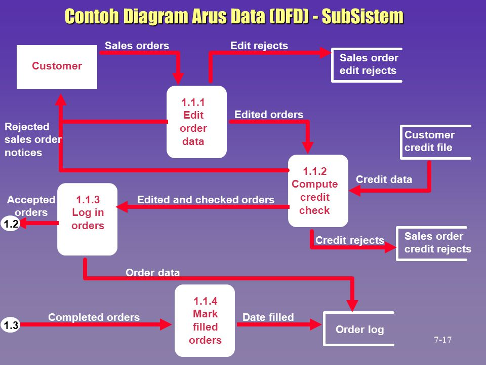 Contoh Diagram Arus Data (DFD) - SubSistem Sales order edit rejects Order log Sales order credit rejects Customer credit file Customer 1.1.1 Edit orde