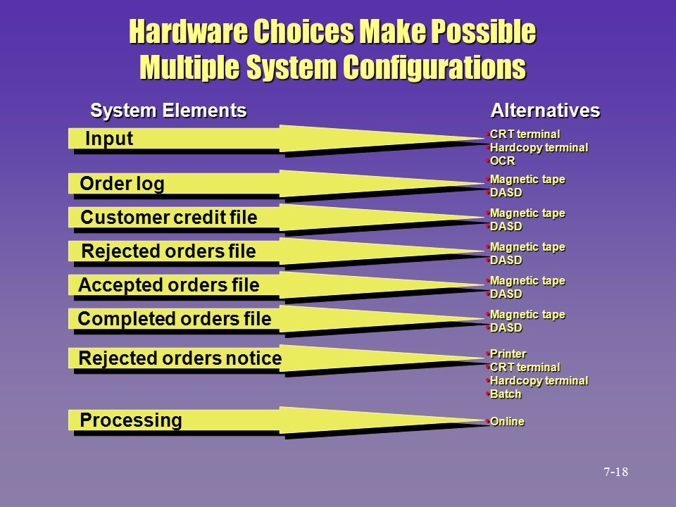 Hardware Choices Make Possible Multiple System Configurations System Elements Alternatives CRT terminal CRT terminal Hardcopy terminal Hardcopy terminal OCR OCR Input Order log Customer credit file Rejected orders file Accepted orders file Completed orders file Rejected orders notice Processing Magnetic tape Magnetic tape DASD DASD Magnetic tape Magnetic tape DASD DASD Magnetic tape Magnetic tape DASD DASD Magnetic tape Magnetic tape DASD DASD Magnetic tape Magnetic tape DASD DASD Printer Printer CRT terminal CRT terminal Hardcopy terminal Hardcopy terminal Batch Batch Online Online 7-18