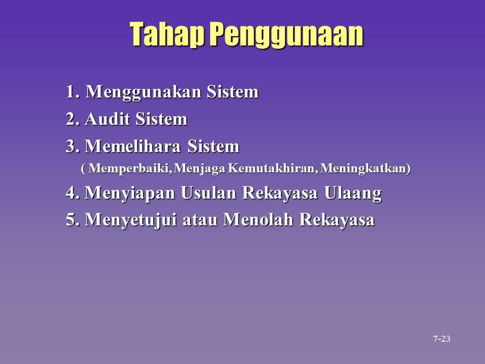 Tahap Penggunaan 1. Menggunakan Sistem 2. Audit Sistem 3.