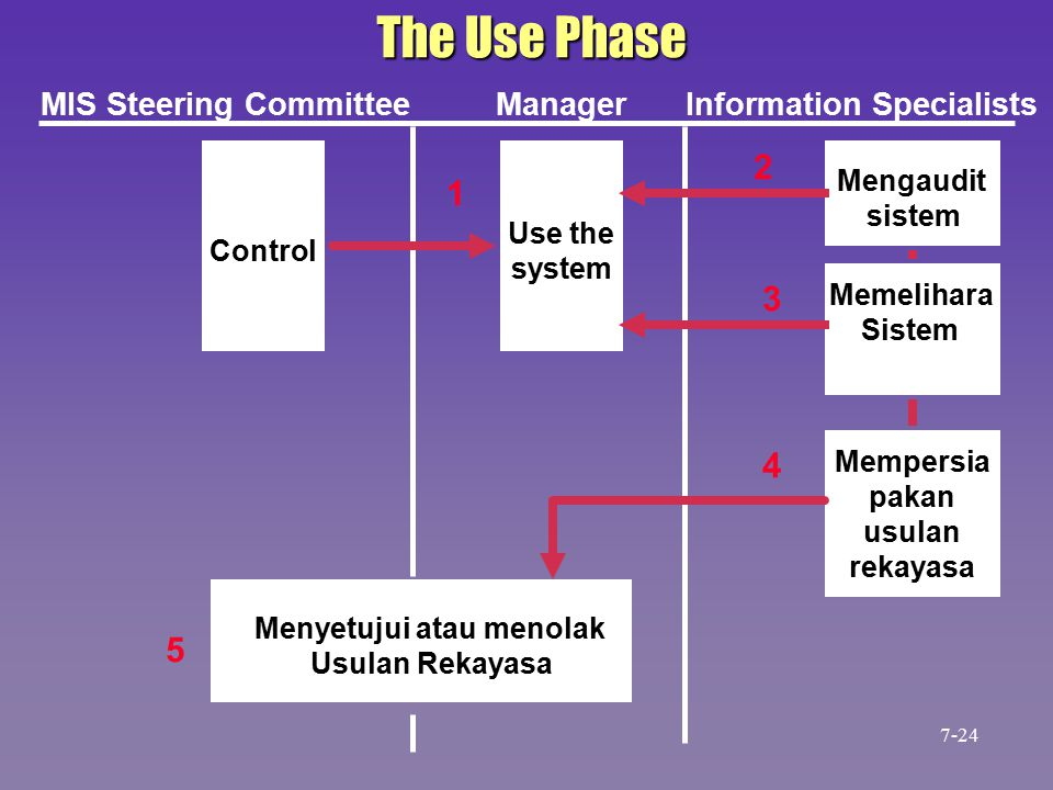 The Use Phase Control Use the system Mengaudit sistem Memelihara Sistem Mempersia pakan usulan rekayasa Menyetujui atau menolak Usulan Rekayasa MIS Steering CommitteeManagerInformation Specialists 1 2 3 4 5 7-24